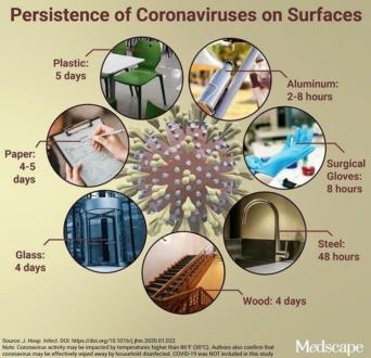 coronavirus superficies